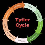 Tytler Cycle2
